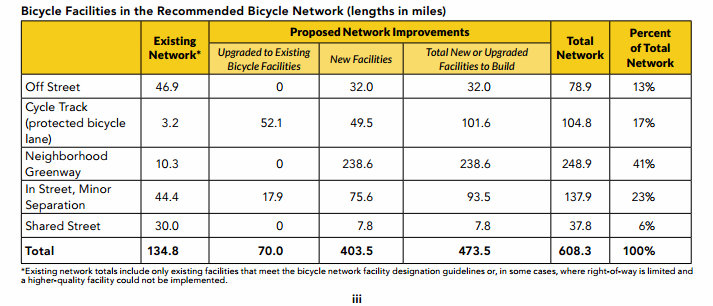 Table from updated Seattle Bike Master Plan