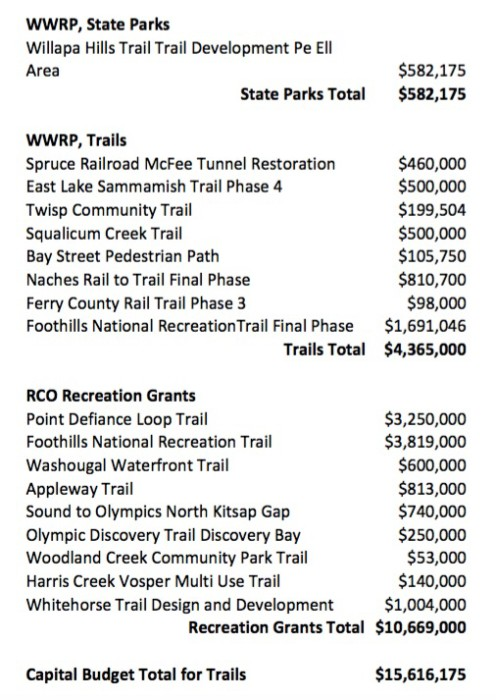 Capital-Budget-Trails-2015-17-496x700
